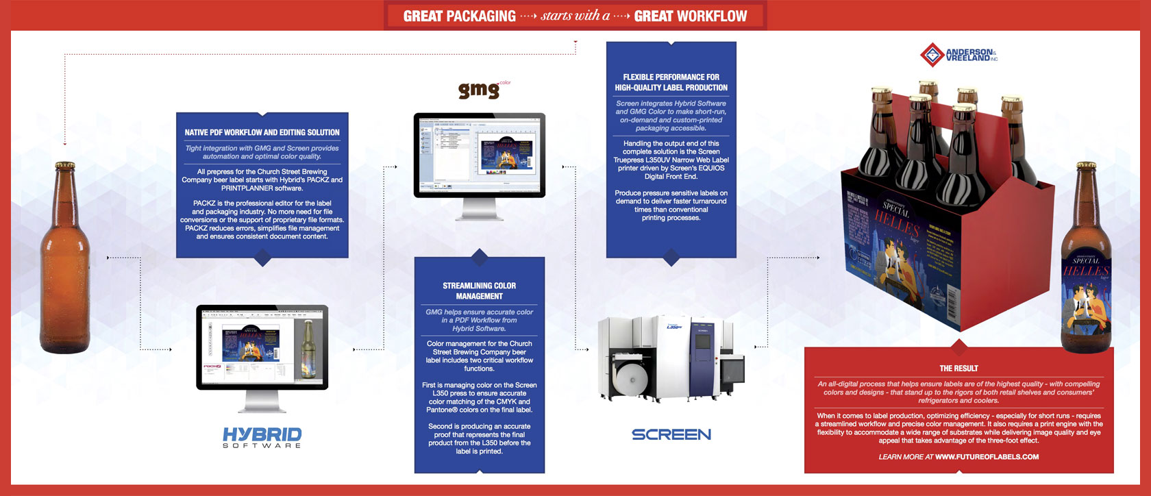 Integrated B2B marketing campaign