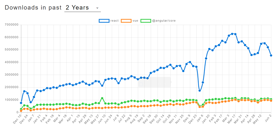 Graph showing how downloads of react have grown over the last two years