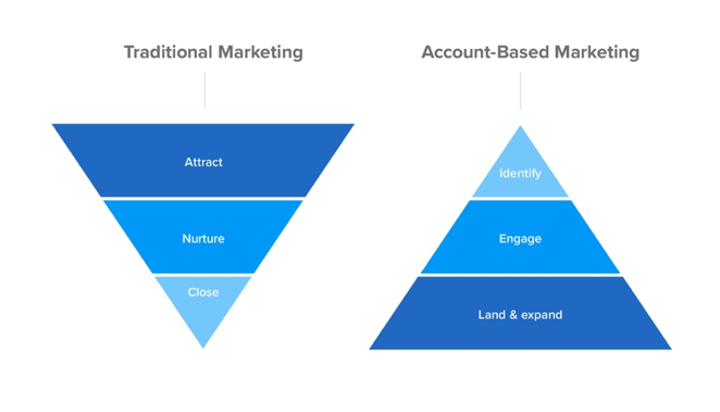 Traditional vs Account Based Marketing Funnel