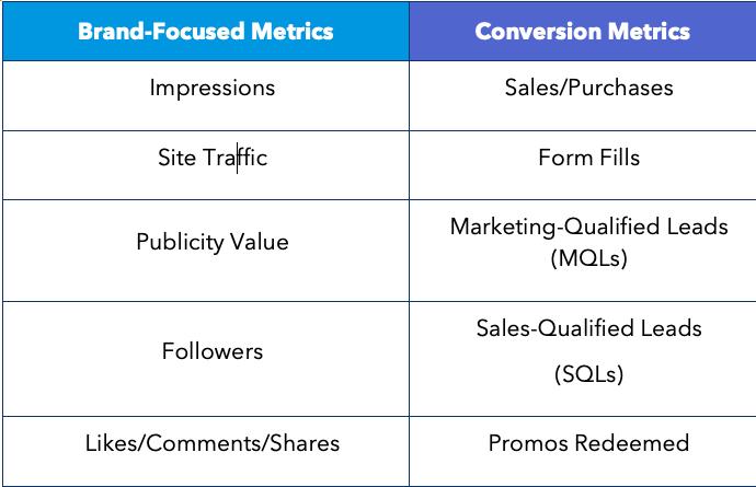 Purposeful Marketing Method Conversion Metrics Chart