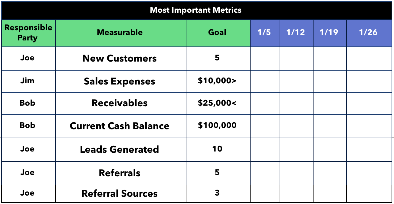 Most Important Metrics Sample Completed Template