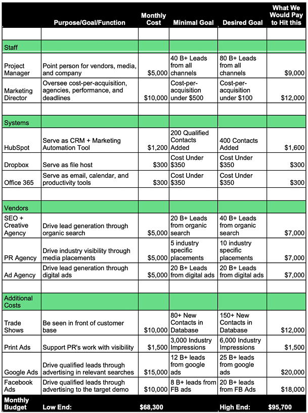 Example of a completed resources and budget sheet