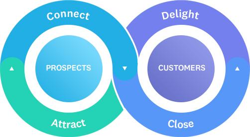 Start Marketing Purposefully