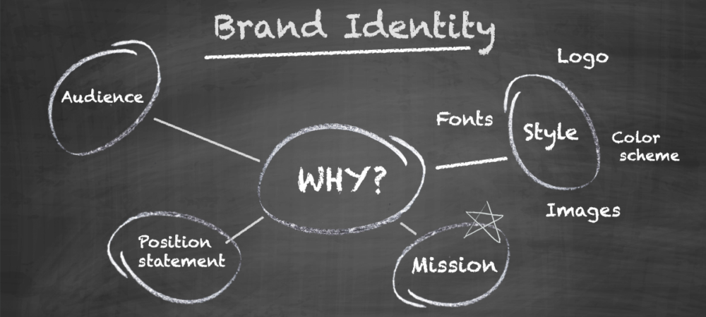 Brand Identity Kit: What it is and How to Attain it