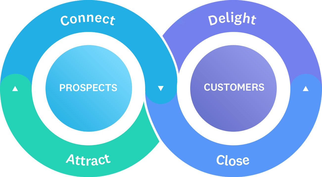 Purposeful Marketing Method: Drawing Your Marketing to Sales (M2S) Maps