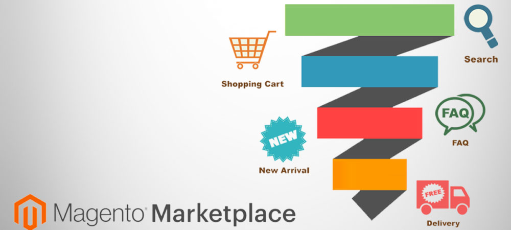 Modules for Magento Ecommerce Conversion Optimization